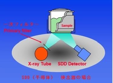 SDD(半導体)